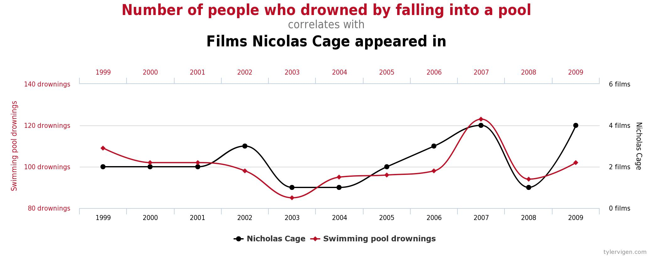Correlation Does Not Imply Causation But Then What Does It Mean